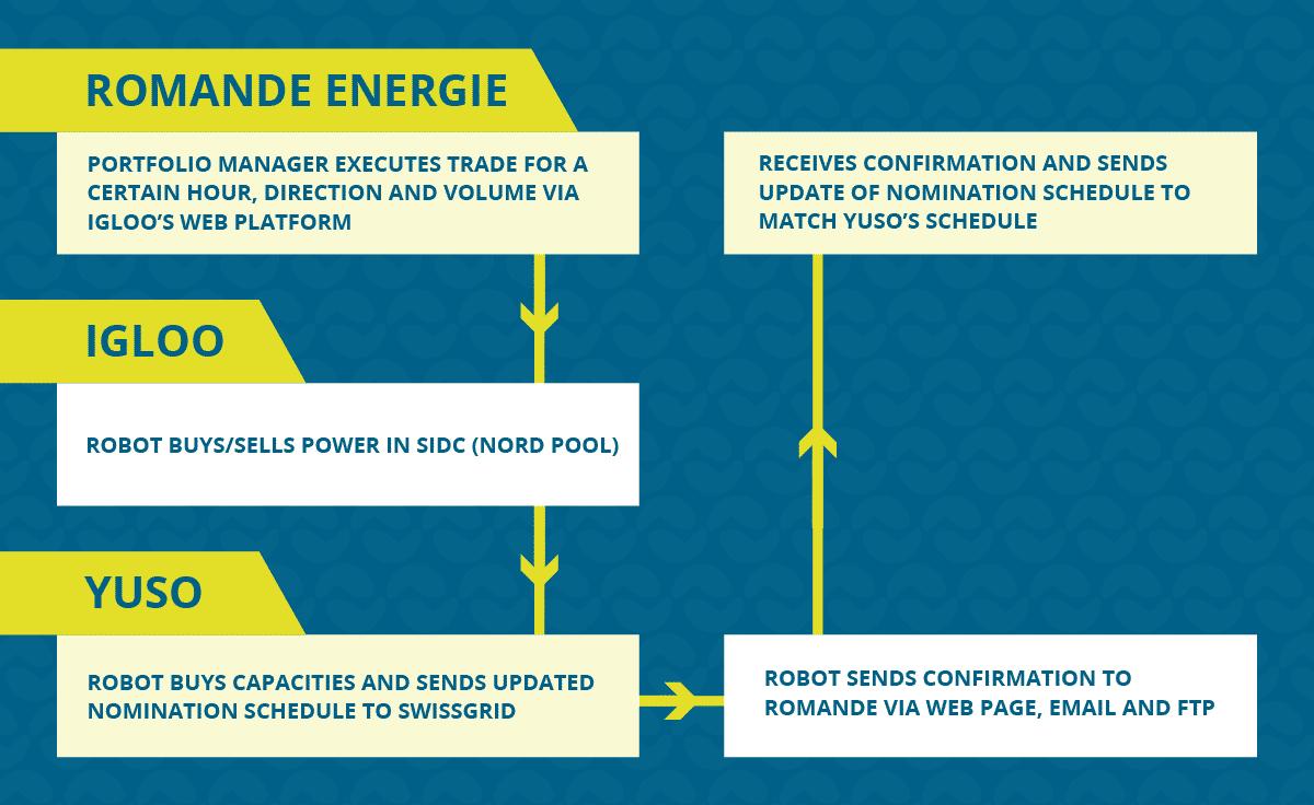 Yuso Trade Trading Platform Swiss Intraday Romande Energie Igloo