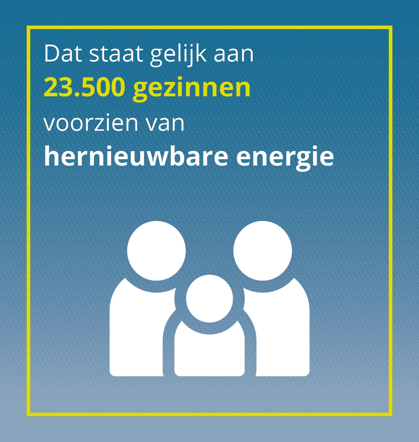 Energiebedrijf