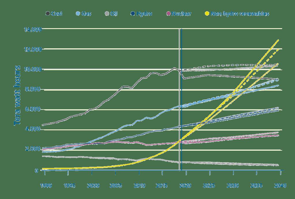 Carbon Korte analyse voor zonnestroom en alternatieven uit fossiele brandstoffen kolen en gas: Wereldwijde elektriciteitsopwekking, per brandstof, terawattuur. Historische gegevens en de STEPS van WE0 2020 worden weergegeven met doorlopende lijn terwijl WEO 2019 wordt weergegeven met streeplijn en WEO 2018 als stippellijn. Bron: Carbon Korte analyse van lEA World Energy Outlook 2020 en eerdere edities. Grafiek door Carbon Brief met behulp van Highcharts.